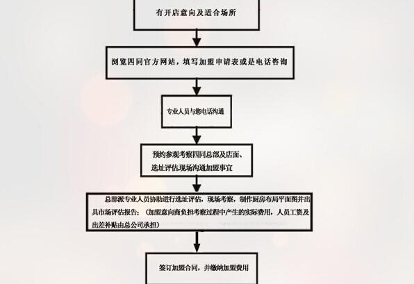 四同活鱼锅加盟流程_1