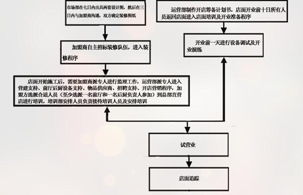 四同活鱼锅加盟流程_2