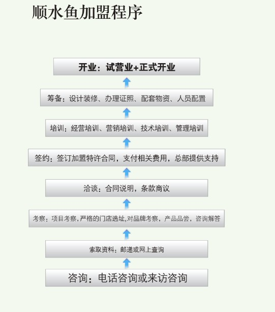 重庆顺水鱼馆加盟连锁全国招商_5