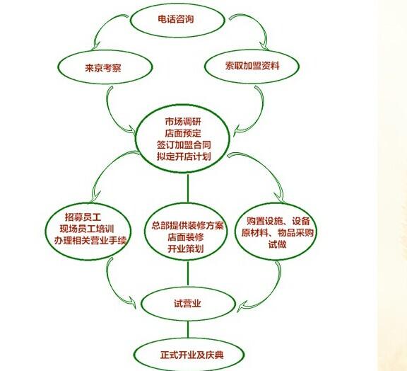 多麦馅饼加盟连锁店全国招商_5