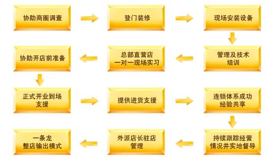 谷记秘制猪蹄加盟连锁全国招商_3