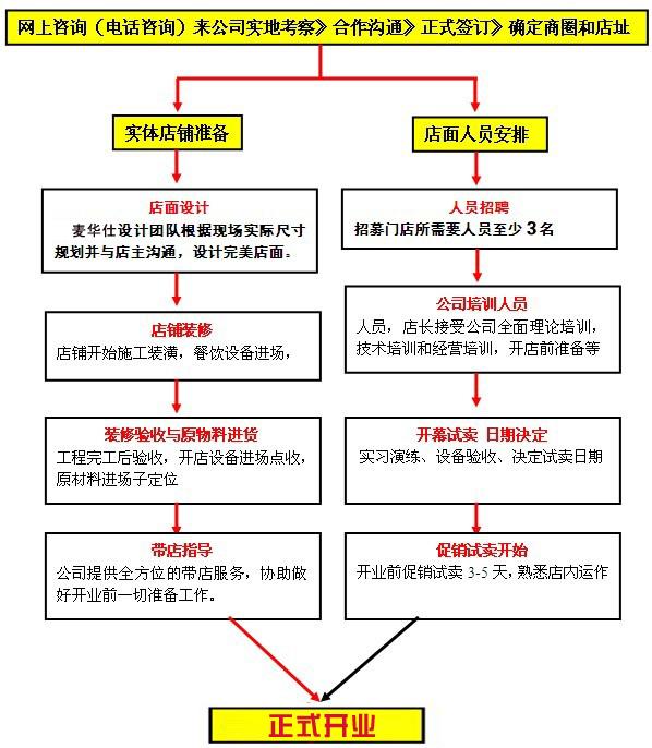 麦华仕复合式欢悦餐厅加盟流程_1
