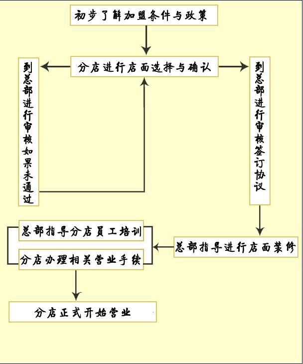 张军擀面皮加盟流程_1