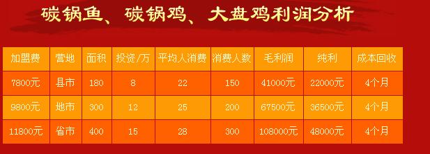 武记碳锅鱼加盟连锁,武记碳锅鱼多少钱_3