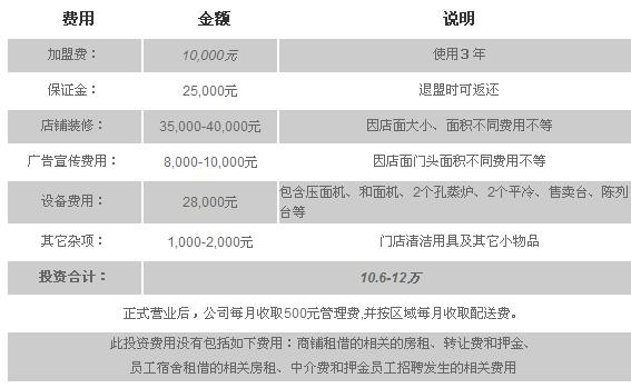 青露饅頭加盟全國招商_4