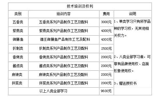 德王美食加盟连锁店全国招商_3