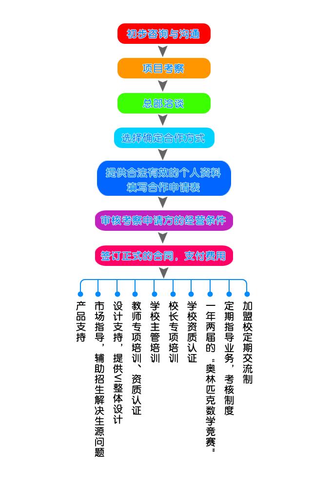 多思乐学教育加盟流程_1