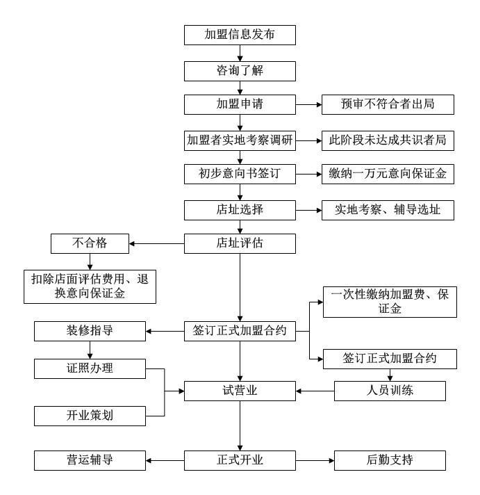 宾GO 101牛排加盟全国招商_3