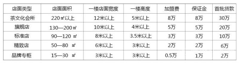 澜沧江原生茶加盟连锁,澜沧江原生茶多少钱_2