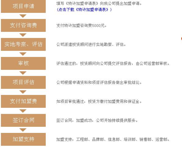 五悦景区连锁酒店加盟流程_1