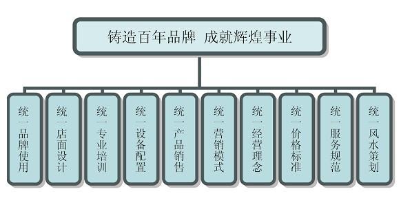 居正堂青少年视力服务加盟连锁火爆招商_3
