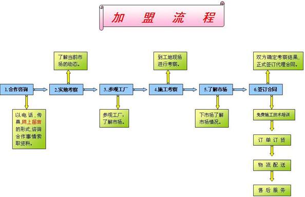 帝卡斯涂料代理经销全国招商_3
