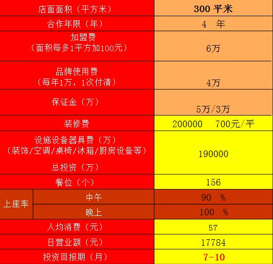 舒火锅加盟连锁全国招商,火锅加盟店排行品牌_2