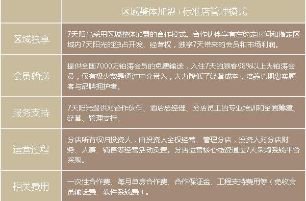 铂涛集团旗下14个品牌招商加盟_2