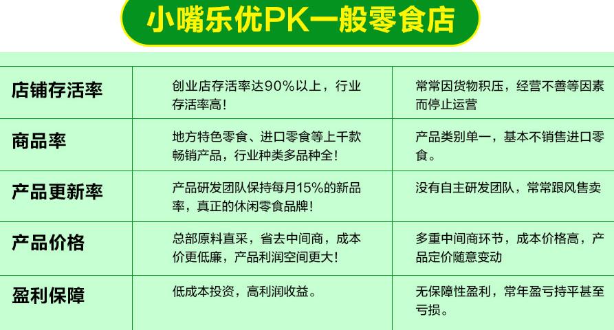 小嘴乐优休闲食品招商加盟_6