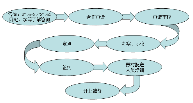 阿童木机器人教育加盟流程_1