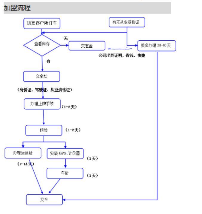 密巴巴货的加盟流程_1