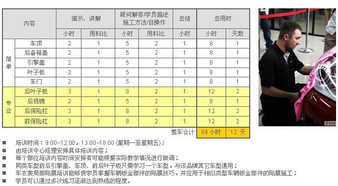 慧聪汽车用品网报道:车衣裳山西大同加盟商学员通过总部的考核_6