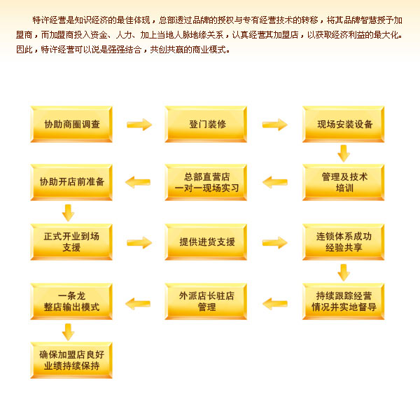老林大石斑鱼火锅加盟流程_1