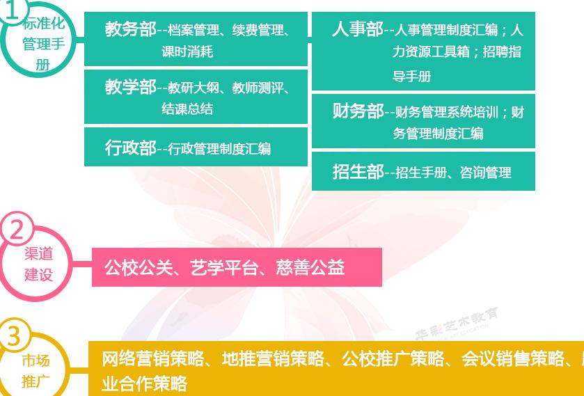 北京华彩艺术教育招商加盟,北京华彩艺术加盟连锁_4