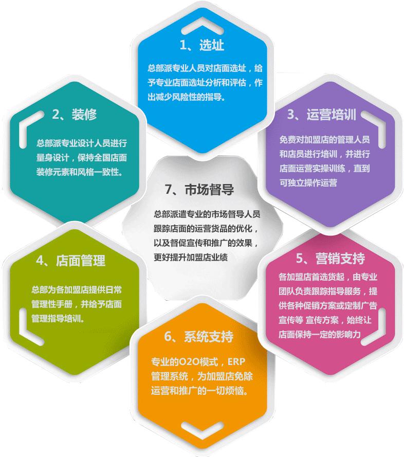 保税国际加盟_保税国际加盟电话和加盟费_6