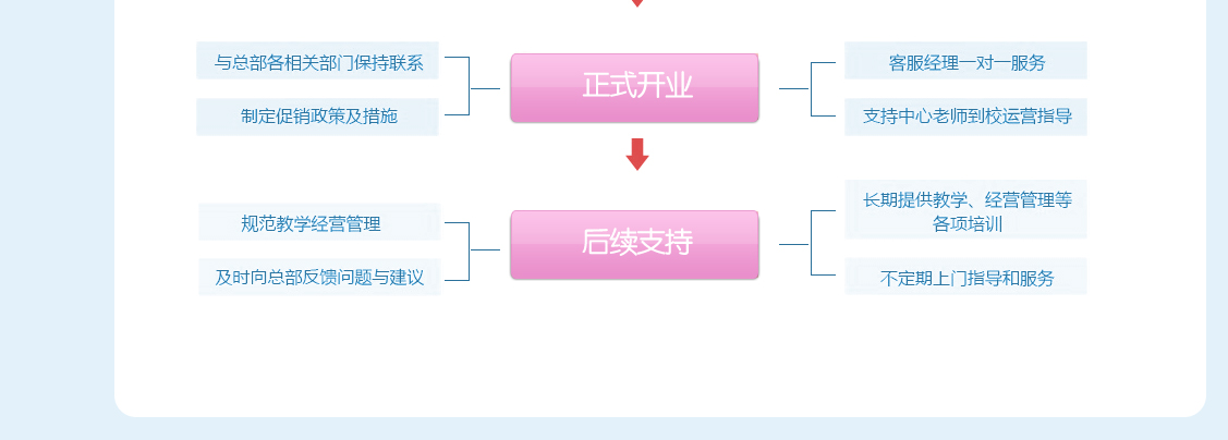 加盟流程_3