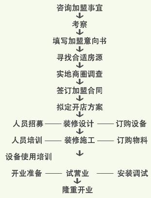 谷连天粥铺加盟_谷连天粥铺加盟条件和加盟流程_3