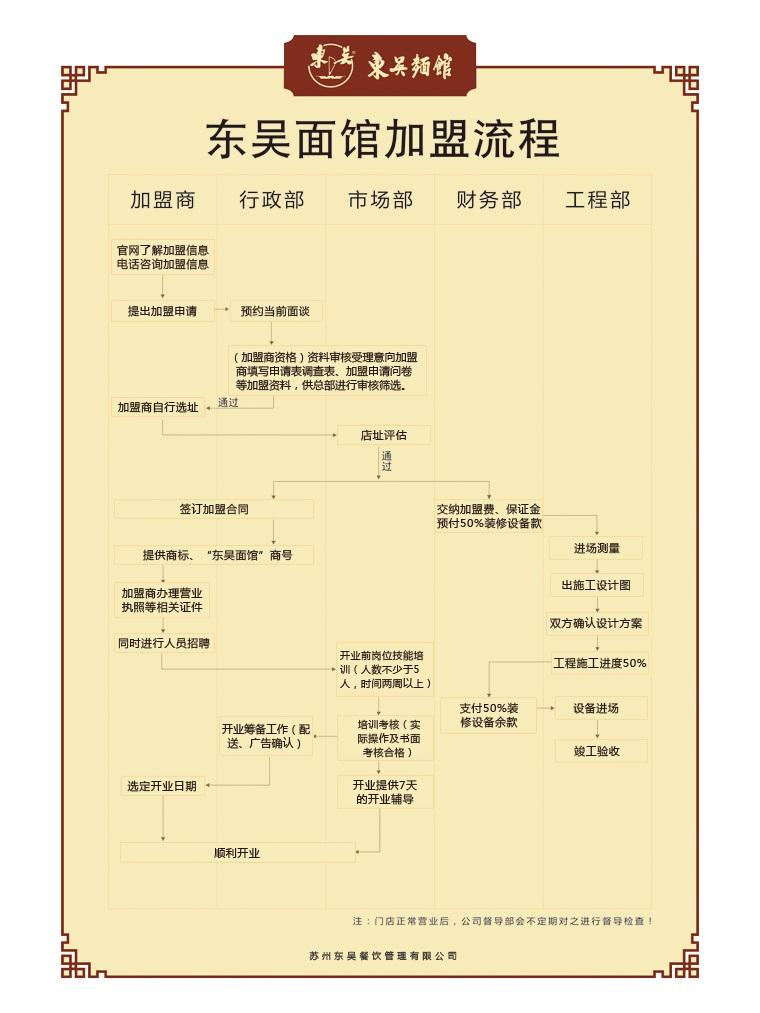 东吴面馆加盟连锁全国招商,面馆加盟店排行品牌_4