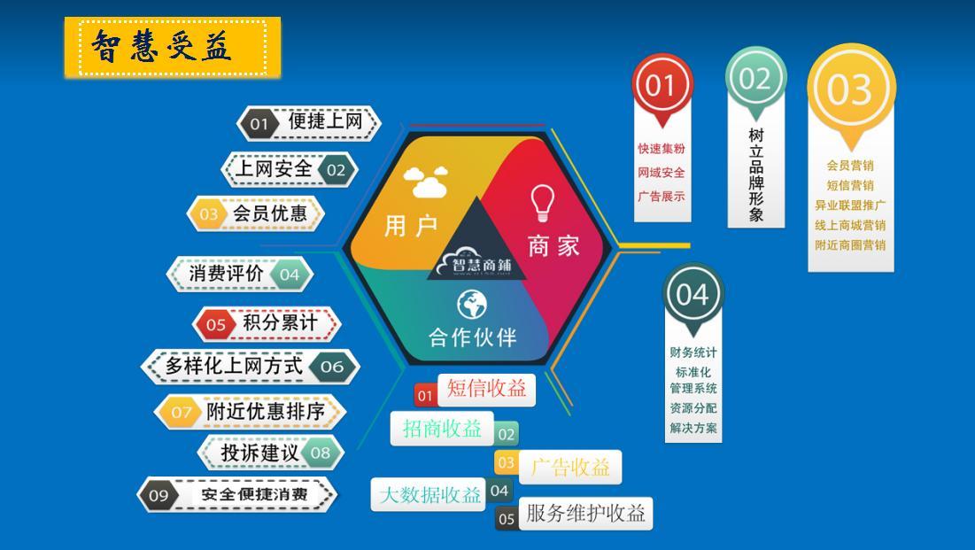 智慧商铺-移动互联网营销解决方案_6