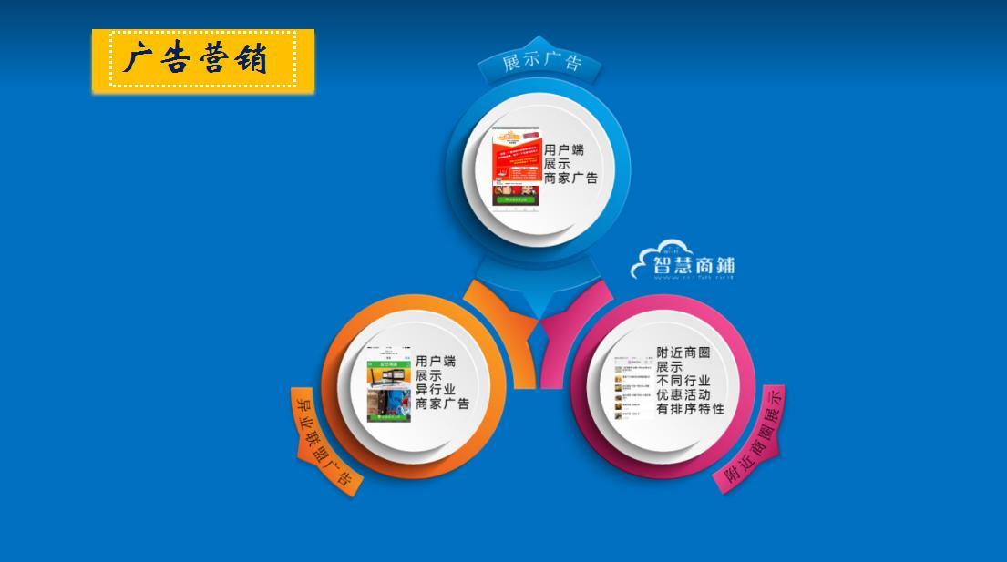 智慧商铺-移动互联网营销解决方案_8