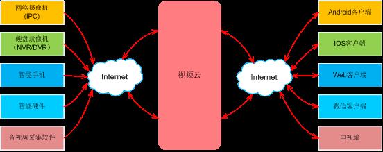 物盟云视频服务系统_2