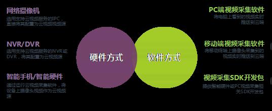 物盟云视频服务系统_3