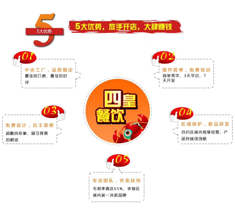 超人龙虾饭加盟费用多少钱_超人龙虾饭加盟条件_3