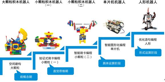 瓦力机器人教育中心加盟_瓦力机器人教育中心加盟店_瓦力机器人教育中心加盟流程_瓦力机器人教育中心加盟费多少_3