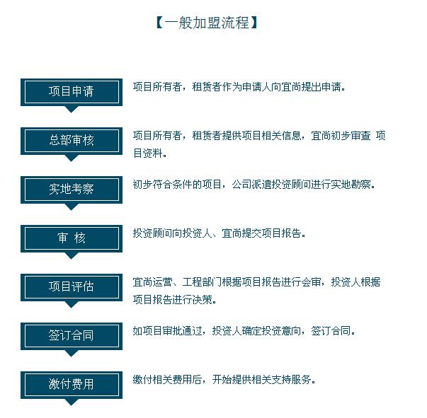 宜尚酒店加盟_宜尚酒店加盟店_宜尚酒店加盟条件_宜尚酒店加盟流程_4