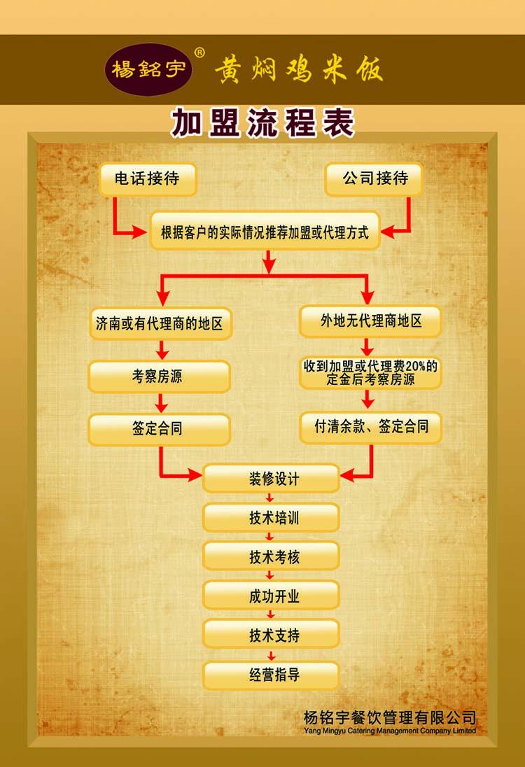 杨铭宇黄焖鸡米饭加盟连锁,杨铭宇黄焖鸡米饭加盟条件费用_4