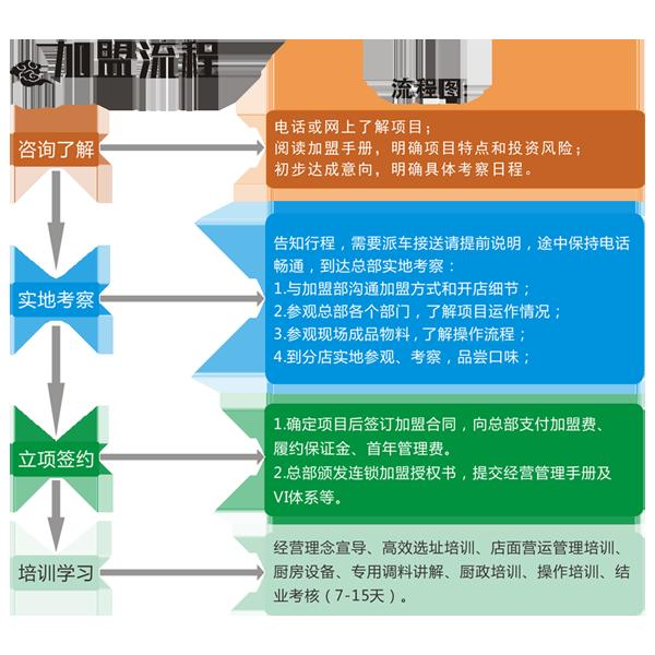 涨格老火锅加盟费用_涨格重庆老火锅店加盟条件_6