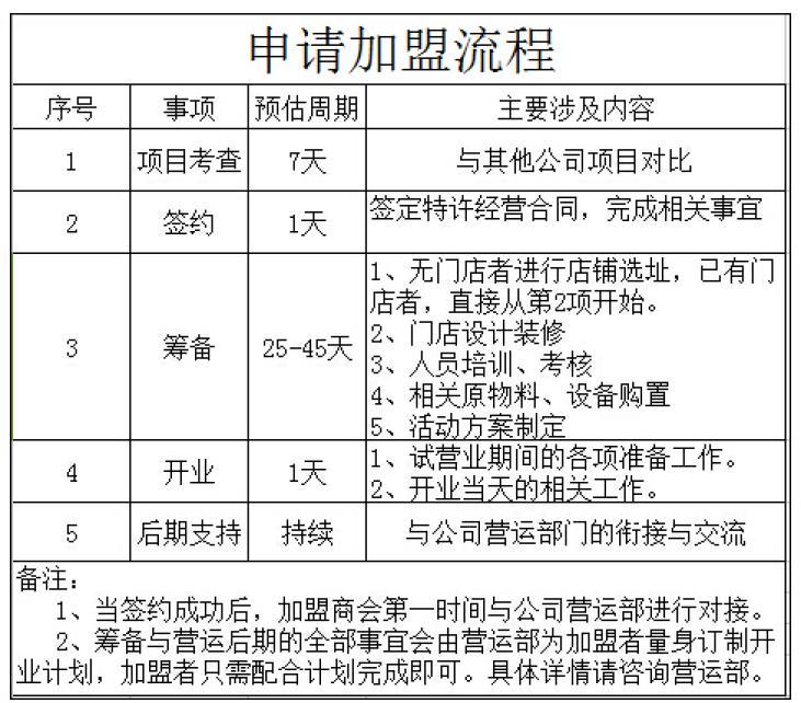 川西霸王虾加盟流程_1