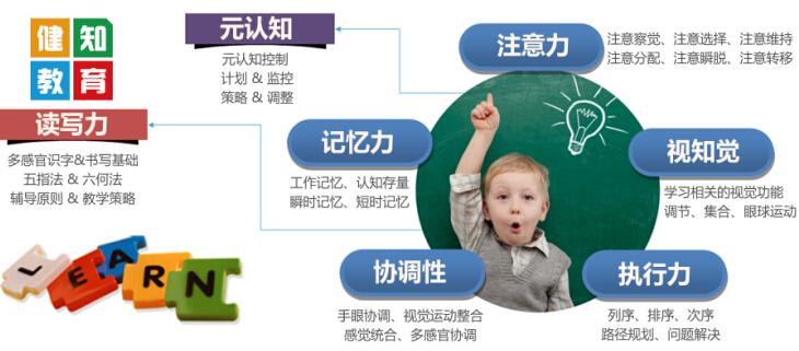 健知儿童注意力加盟费用,健知儿童注意力招商加盟条件_9