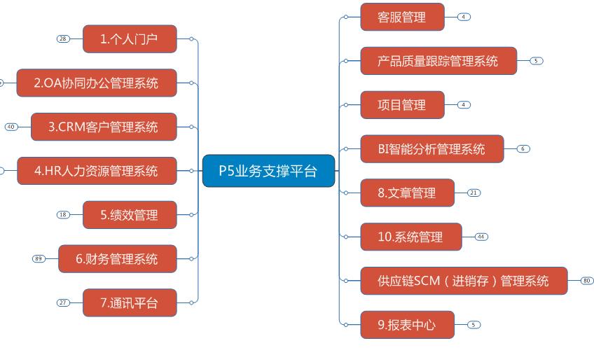 森普软件加盟费用_森普软件加盟条件_2