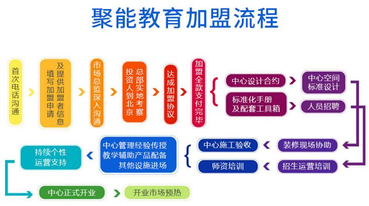 聚能教育加盟流程_1