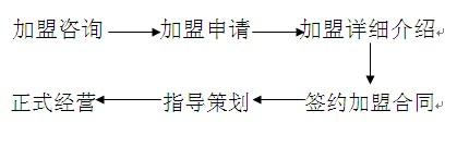 华联商超加盟流程_1