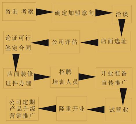 台湾千客牛排加盟连锁,台湾千客牛排加盟条件费用_6