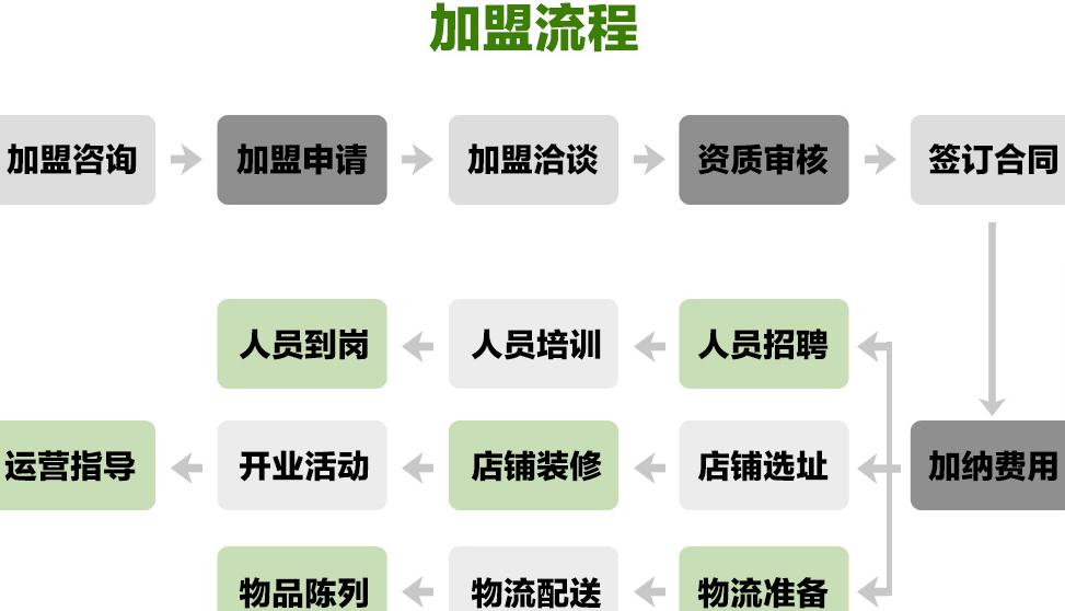 仙草南路甜品加盟流程_1