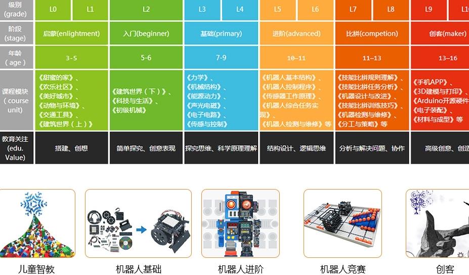 森孚机器人教育招商加盟,森孚机器人教育加盟条件_8