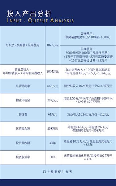 ZMAX潮漫酒店投资分析_1