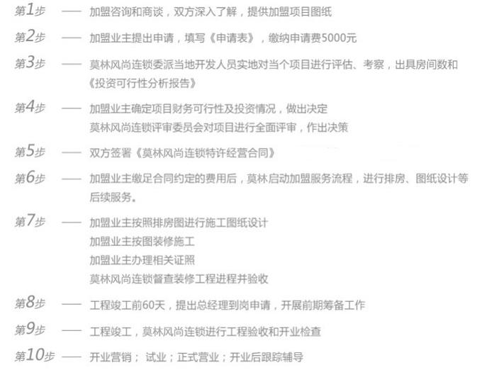 莫林风尚连锁酒店加盟流程_1
