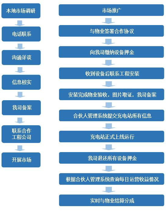 华智充电桩加盟费用多少_华智充电桩加盟优势_华智充电桩加盟条件_1