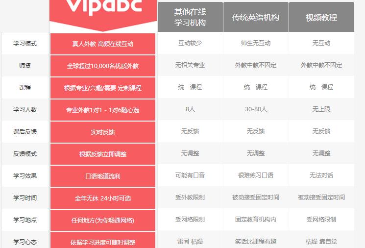 vipabc在線英語培訓加盟支持_1