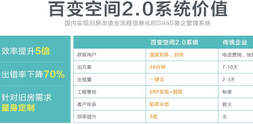 百变空间装修加盟电话加盟条件_百变空间装修加盟排行榜_5